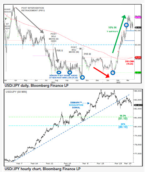 Порядок установления валютного курса