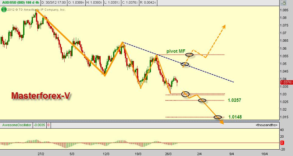 Курс евро за период
