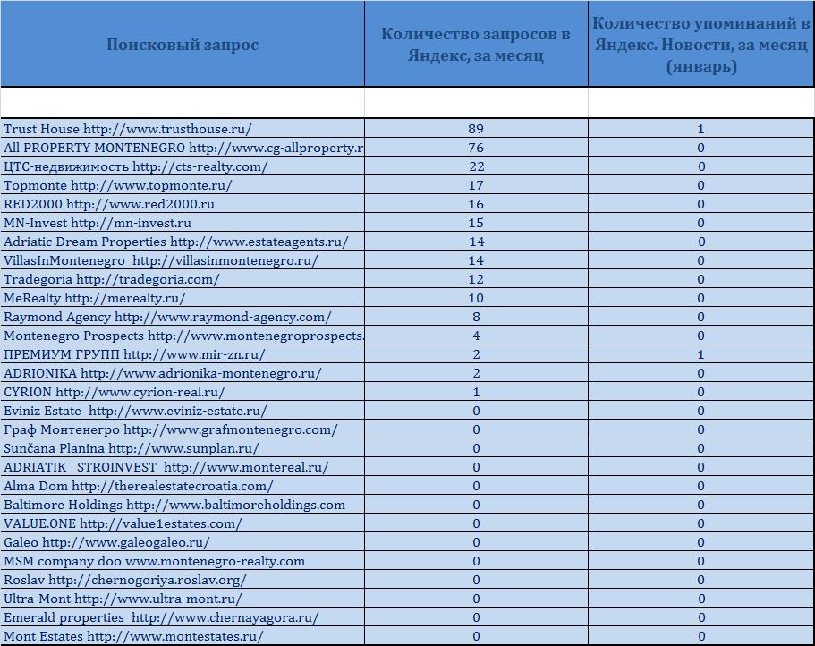 рейтинг компаний по недвижимости в москве
