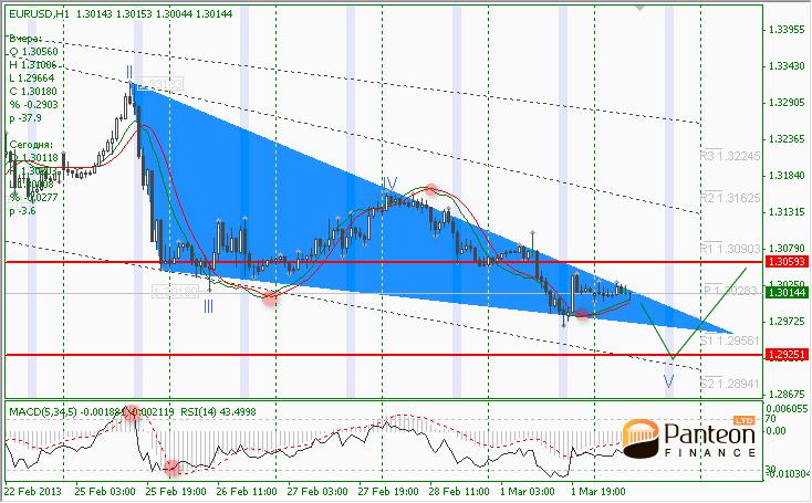 Курс цб евро на завтра