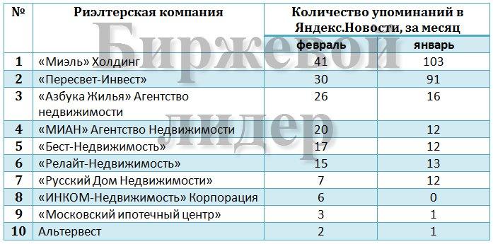год берегу рейтинг агентств недвижимости москва 2015 Мишихе неделю