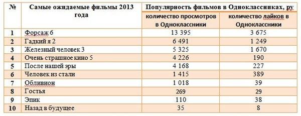 Фильмов 2013 г в яндекс и одноклассники
