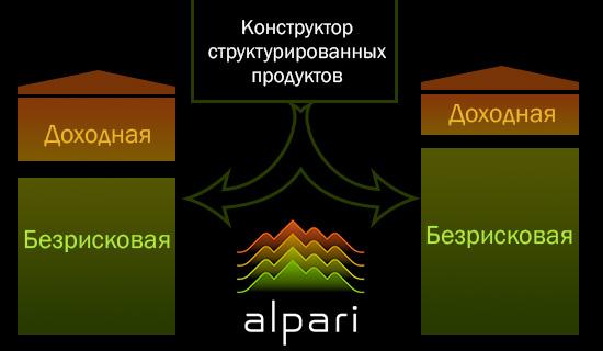 Альпари украина