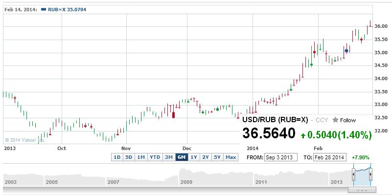 Курсы валют на форексе рубль