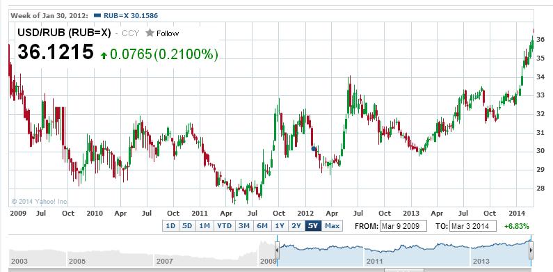 Графики форекс доллар рубль продам советники форекс