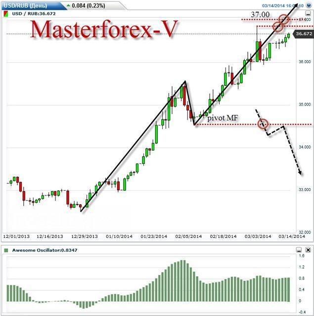 Курс доллара онлайн курс доллара к рублю форекс