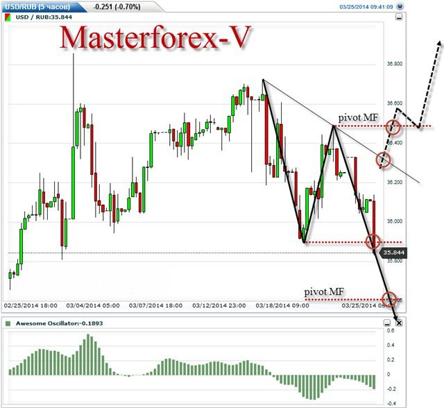 Forex contests 2014