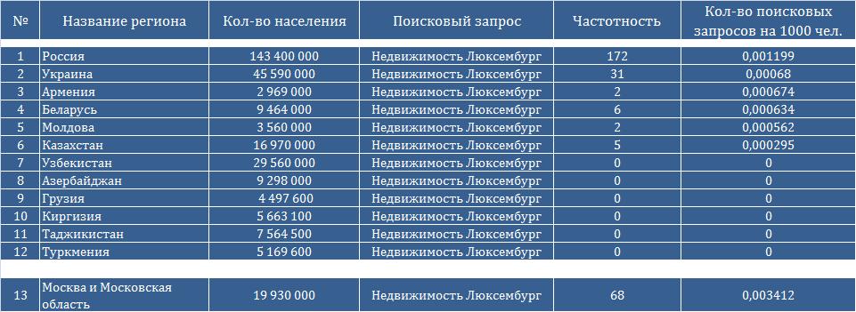 рейтинг агентств недвижимости москва 2015 требования методу психолого-педагогического