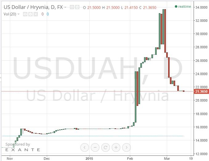 виды курс евро к доллару форекс украина важно