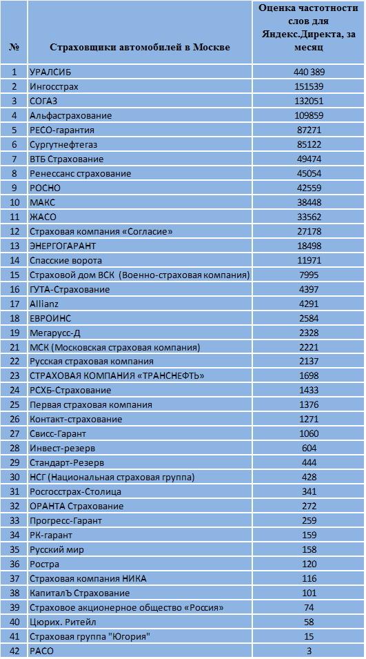Росгосстрах Саратов Страховые компании Саратова