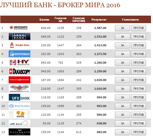 Банки украины предоставляющие услуги на рынке форекс программа для аналитики forex
