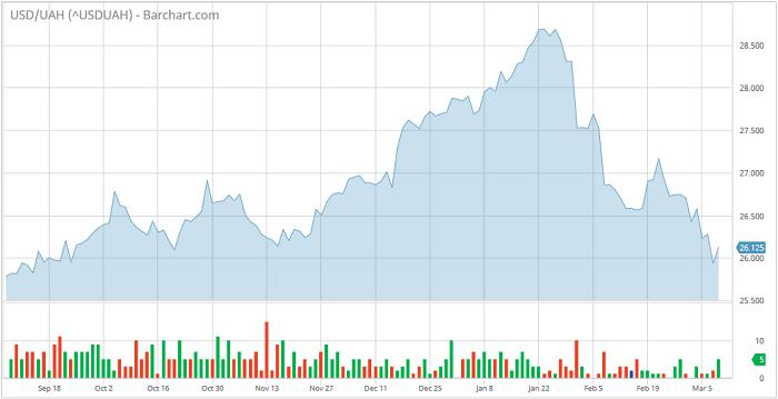 Доллар упал вцене, евро подорожал— Официальный курс гривни