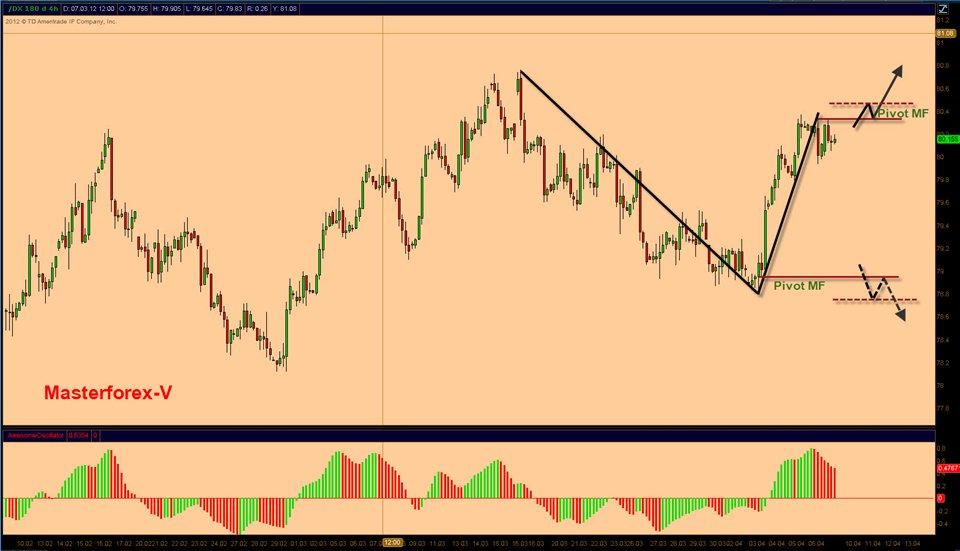 Курс доллара в ставрополе