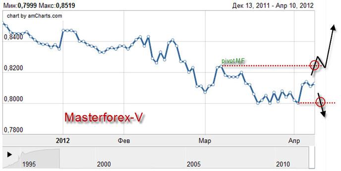 Курс евро беларусбанк