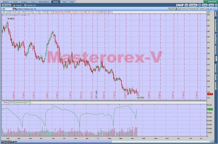 Игра на рынке форекс