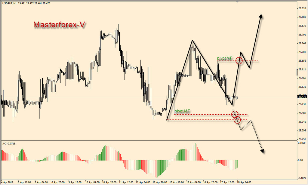 Курс евро к рублю форекс