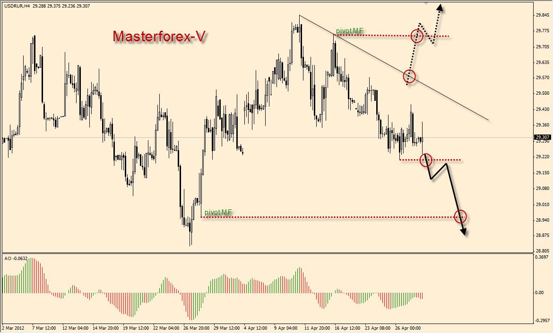 Мастер банк курс обмена валюты