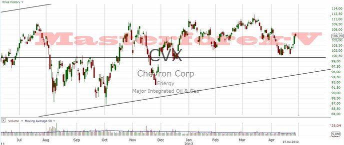 график акций Chevron