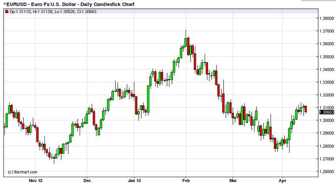 Минимальный курс продажи евро