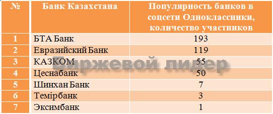 Курс доллара нацбанк казахстана
