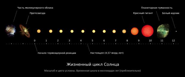 жизненный путь Солнца