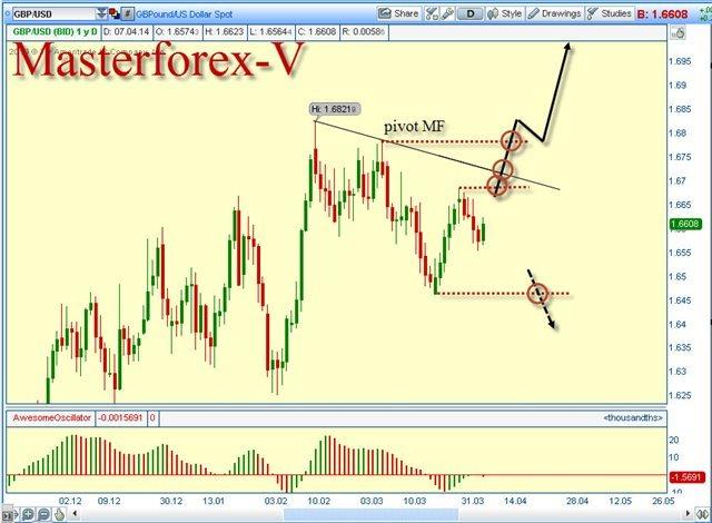 Курс гривны к рублю на бирже форекс