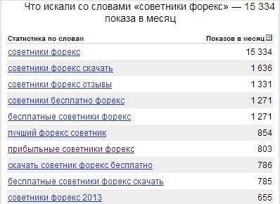 Известны необычные запросы о «советниках Форекс» в сети Интернет