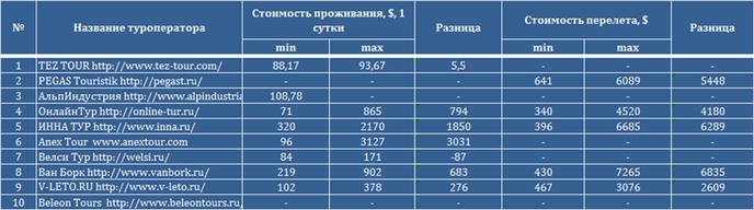 Определены точные цены на путевки в Таиланд среди агентств Москвы