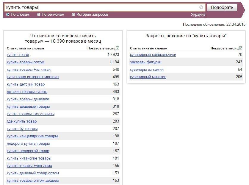 самые часто покупаемые товары в интернете