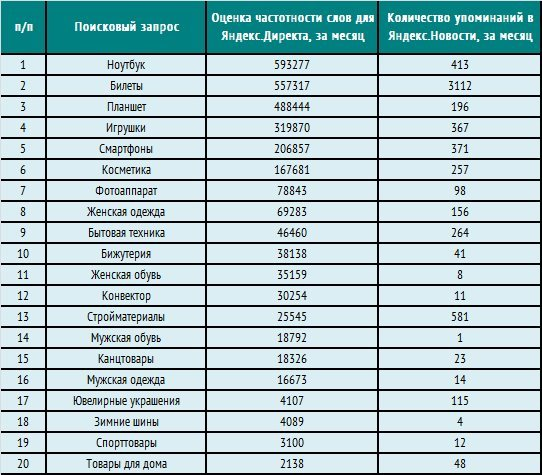 98e45b379a9f7 Названы самые популярные товары, покупаемые через интернет в Украине