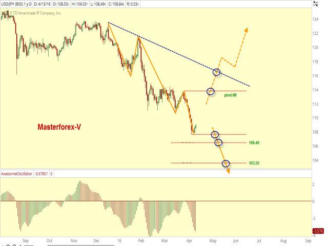 Доллар сохранил тенденцию на ослабление к иене