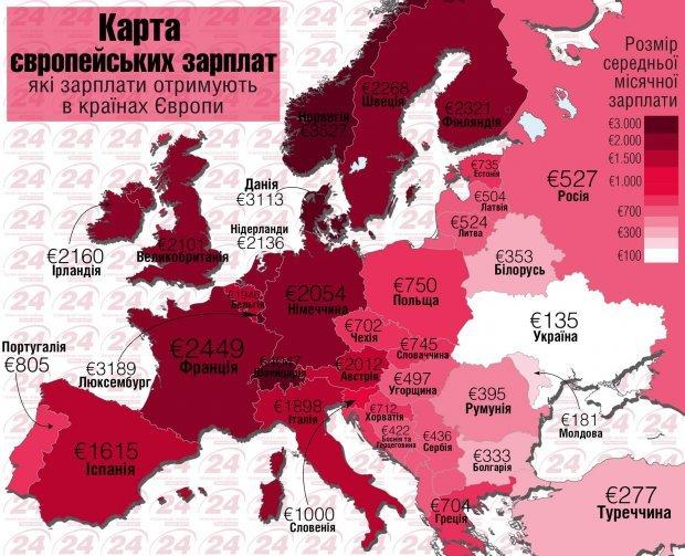 Как поменялись заработной платы вгосударстве Украина загод