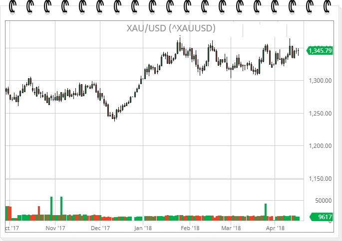 Что влияет на цену золота на форекс график стоимости нефти форекс