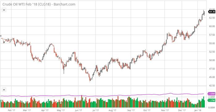 Цена на нефть WTI впервые с 2014 года достигла рекордной отметки