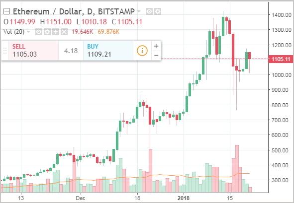 Эфириум к доллару курс