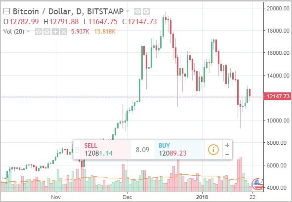 Биткоин к доллару курс