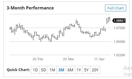 Официальный курс евро вырос на71 копейку