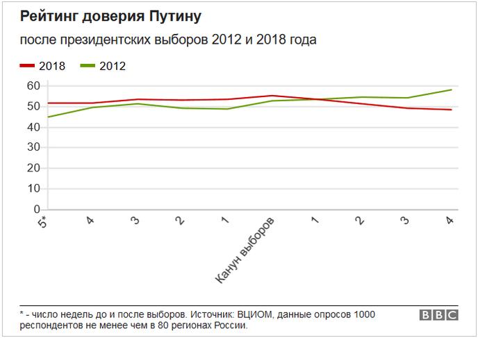 Рейтинг доверия Путину после президентских выборов 2012 и 2018 года