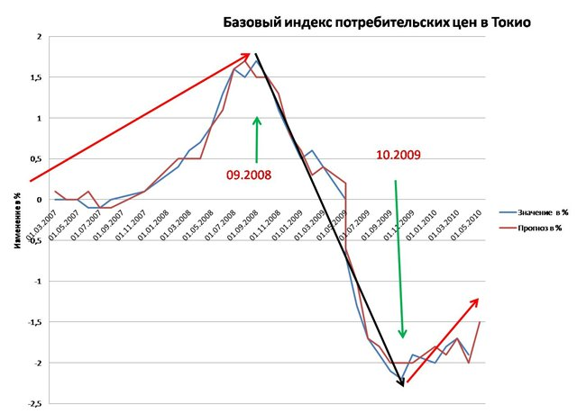 Цб рф курсы валют прогноз