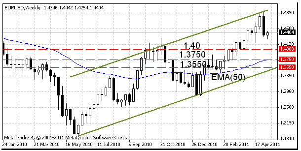 Курс евро воронеж
