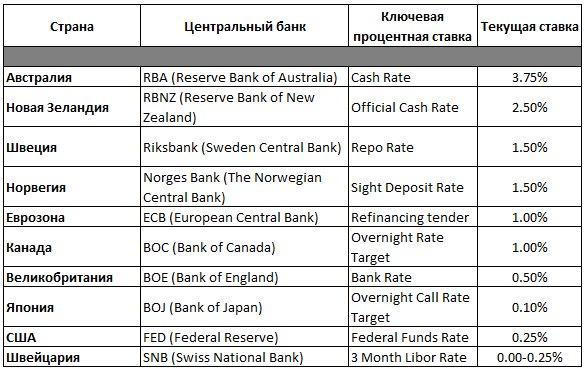 Почему форекс выгоднее банковских депозитов стоимость курса доллара