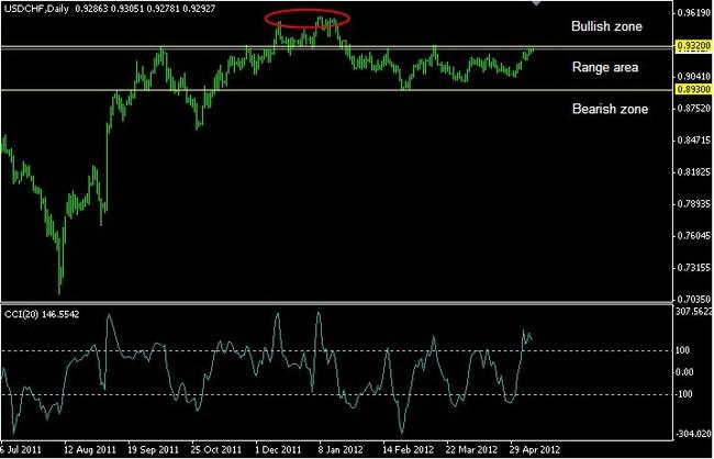 график швейцарского франка