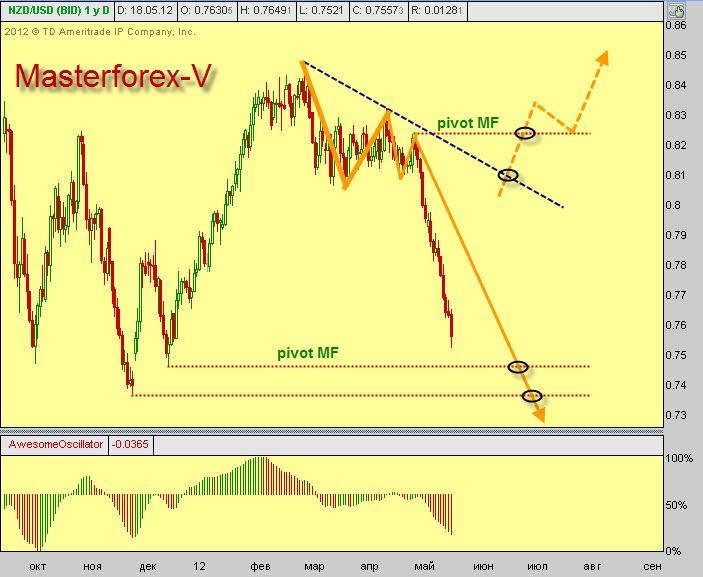 Рбк курс доллара