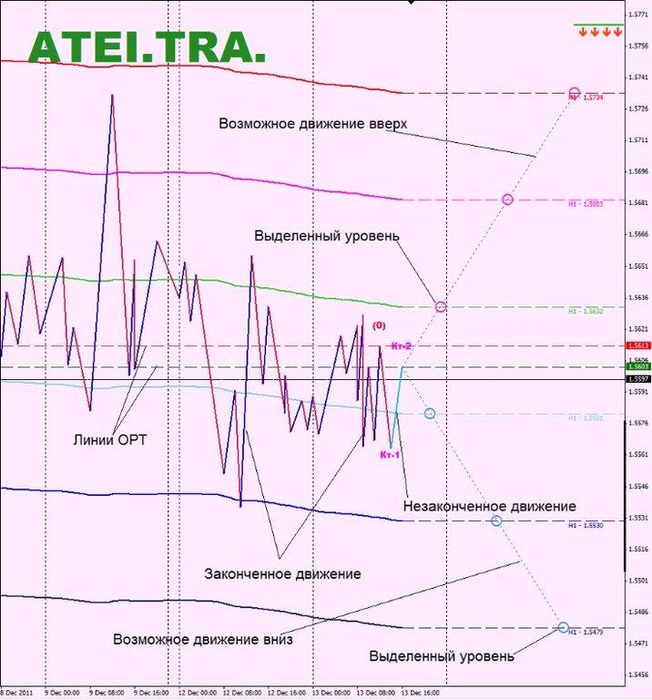 Архивы индикаторов форекс с 2005 года пробой на форексе
