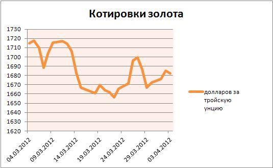 Яндекс котировки золото