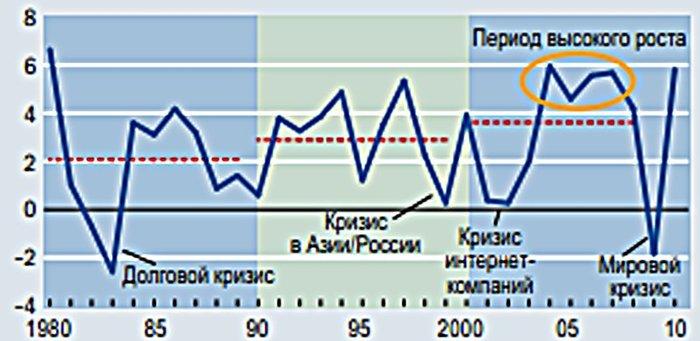 динамика экономического роста