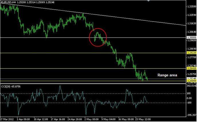 Самый высокий курс евро