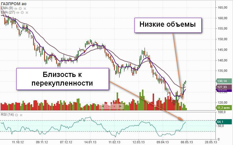 Курс доллара в белгороде