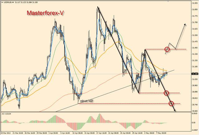 Курс евро на 31.10 12