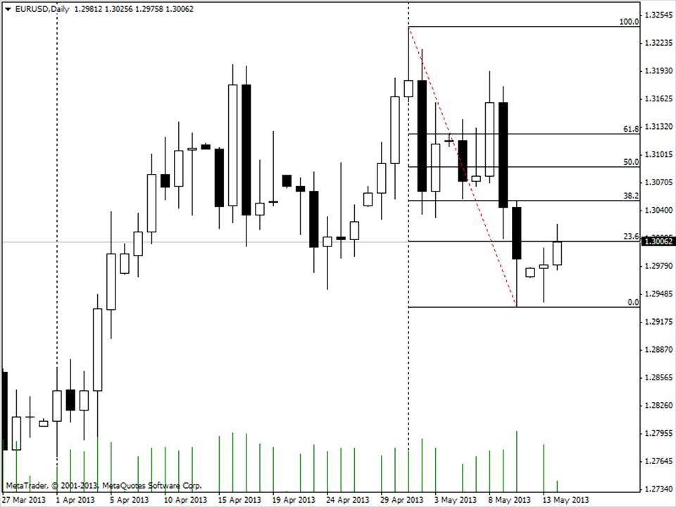 Курс евро на сегодня казань
